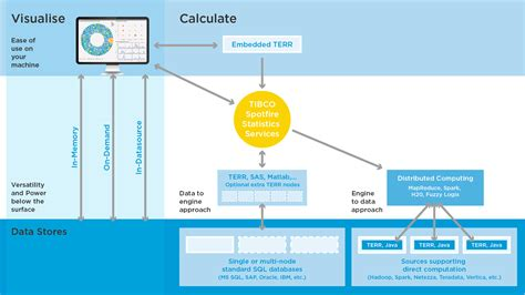 big data architecture diagram tibco big data capabilities tibco community