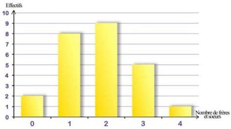 tracer diagramme en baton excel cours de maths 3e statistiques effectifs moyenne