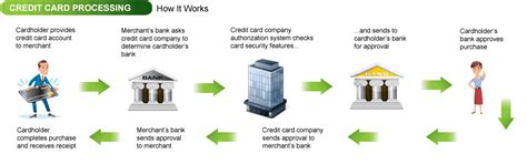 how to make a credit card that works how does credit card payment works best business cards