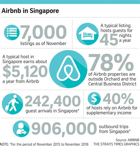 airbnb profit average singapore airbnb host makes about 5 000 a year