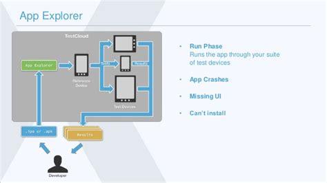 xamarin tutorial ppt xamarin test cloud presentation