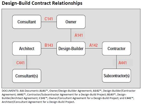 design and build contract aia s updated design build documents highlight some best
