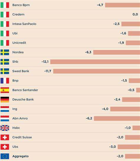 Banche Spagnole In Italia by Basilea Le Banche Italiane E Spagnole Schivano La Stretta