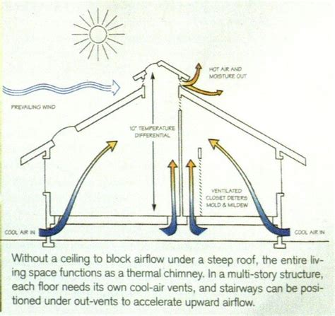 passive house design and construction 120a workshop 17 best images about tiny home passive heating and
