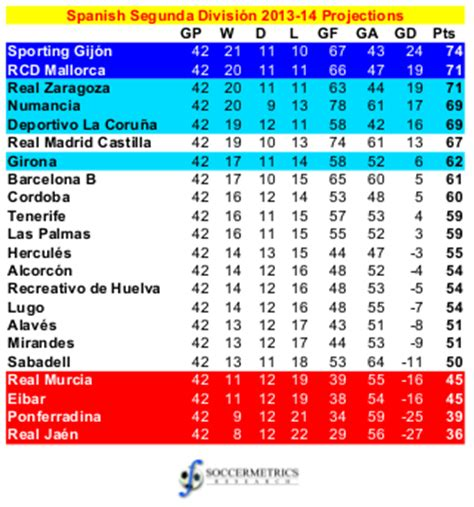 chions league table and fixtures primera league table laliga standings soccer spain league
