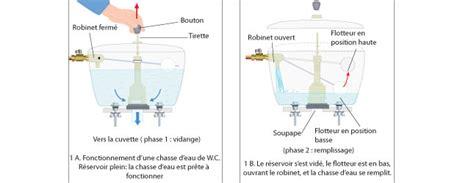 Comment Changer Une Chasse D Eau 5133 by Remplacer Une Chasse D Eau Wc