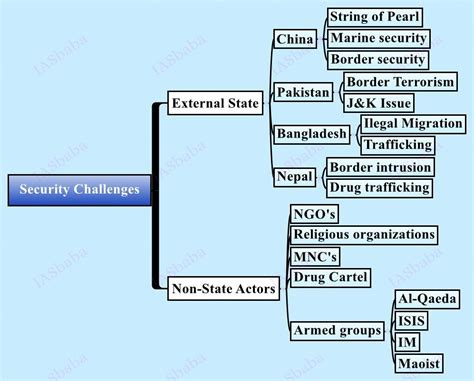what is security challenges iasbaba upsc civil services mains strategy paper 3