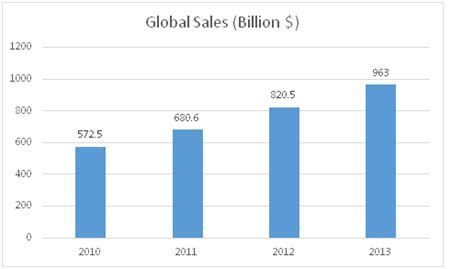 Mba Subprime Market Size by Key Growth Drivers For Future Of E Commerce Industry