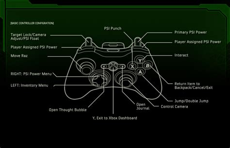 game controller layout steam community guide xbox 360 controller layout