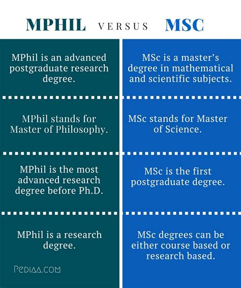 Difference Between Msc In Finance And Mba by Difference Between Mphil And Msc