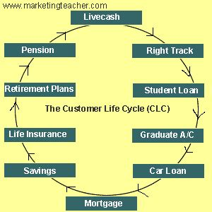 trade cycle diagram investment banking investment banking trade cycle derivatives