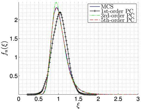 Spectral Methods In Matlab spectral stochastic finite element method 2d plane stress exle file exchange matlab central
