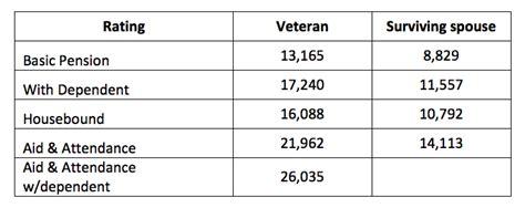 va survivors pension rate table about surviving spouse benefits veterans benefits for