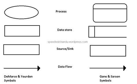 data flow diagram symbols meaning data flow diagrams talks of tech