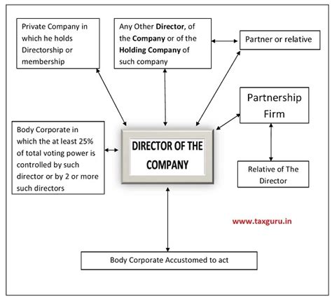 section 10 companies act loan to directors under section 185 of companies act 2013