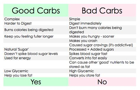 carbohydrates that are bad for you carbs and calories why they are so important grow me