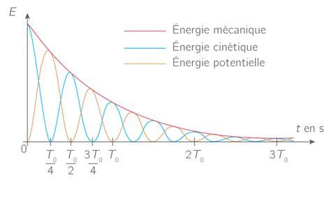 une trs lgre oscillation 97 kartable terminale s physique chimie sp 233 cifique cours travail et 233 nergie