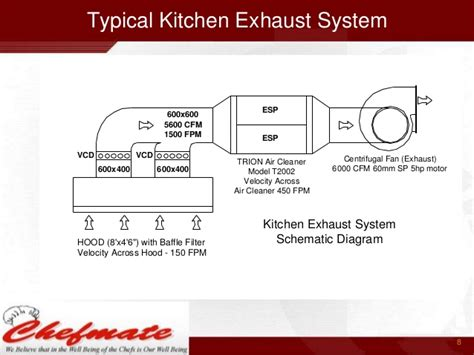 kitchen exhaust system design kitchen exhaust india