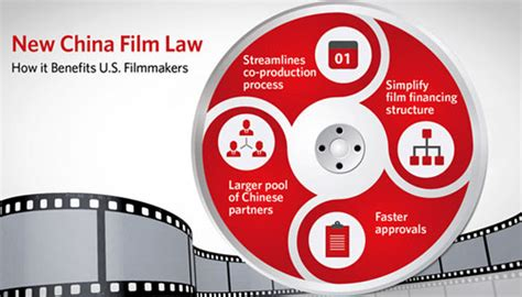 China Film Law | what china s new film law means for movie makers and