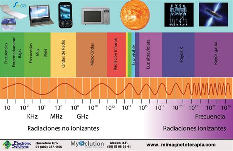 ejemplos de ondas electromagneticas comunicaci 243 n y tecnolog 237 a el espectro electromagn 233 tico
