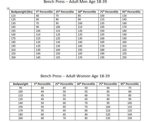 average bench press by weight and age how much weight can the average untrained american lift