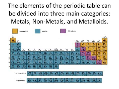printable periodic table metals nonmetals metalloids periodic table 187 periodic table of elements metals