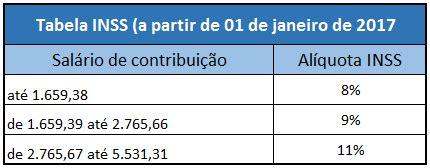 a partir de quando vale o salario minimo paulista 2016 inss acima do minimo 2017 tabela inss 2018 saiba quando e