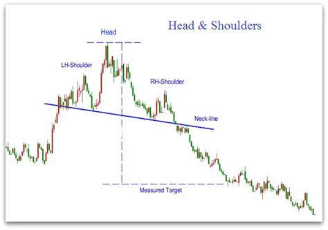 pattern stock price head and shoulders pattern stock chart patterns anaylsis
