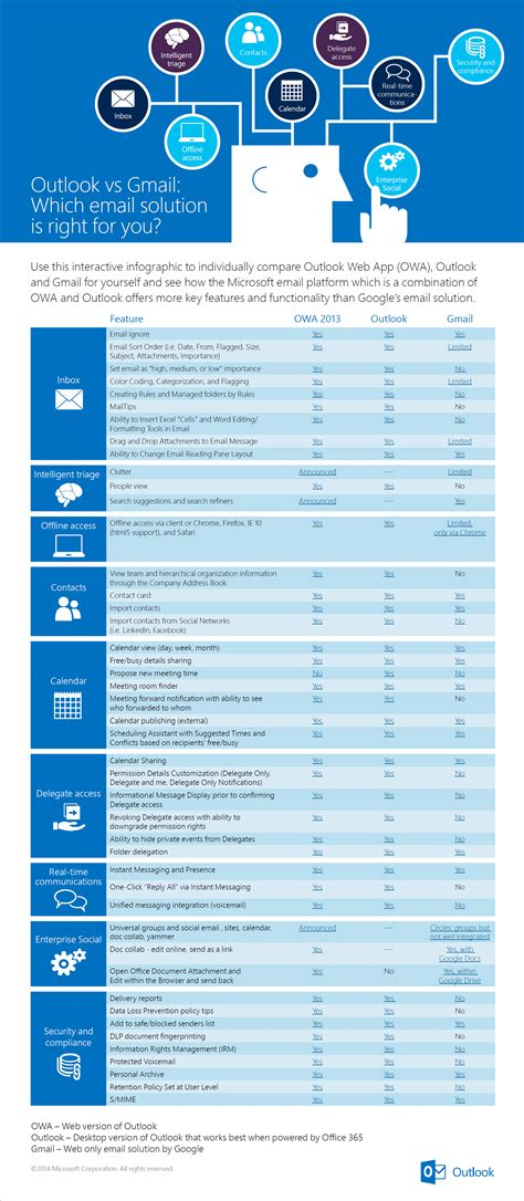 Office 365 Outlook Features Outlook Vs Gmail Features Comparison Infographic
