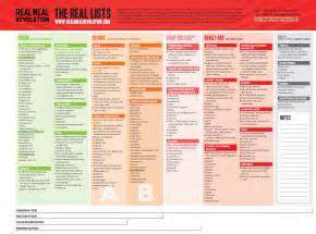 the banting green list real meal revolution