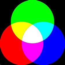 trichromatic theory of color vision helmholtz s trichromatic theory of color vision