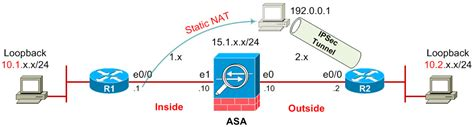 nat t site to site vpn tunnel with firewall nat t in the