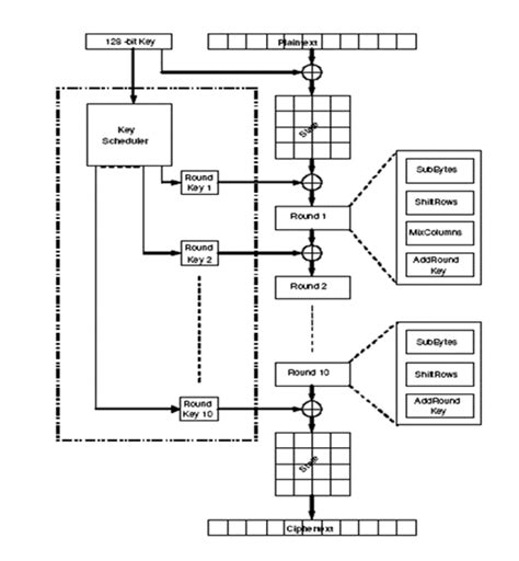 aes encryption diagram automated enforcement system aes home