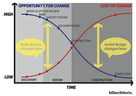 design is change first steps hillarchitects