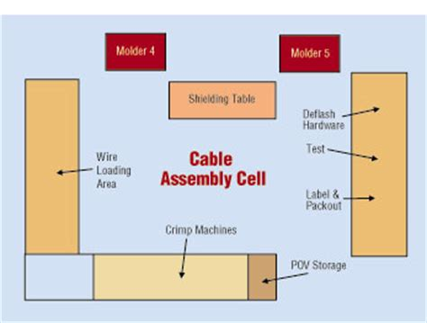 layout design lean manufacturing wire processing lean manufacturing of cable assemblies