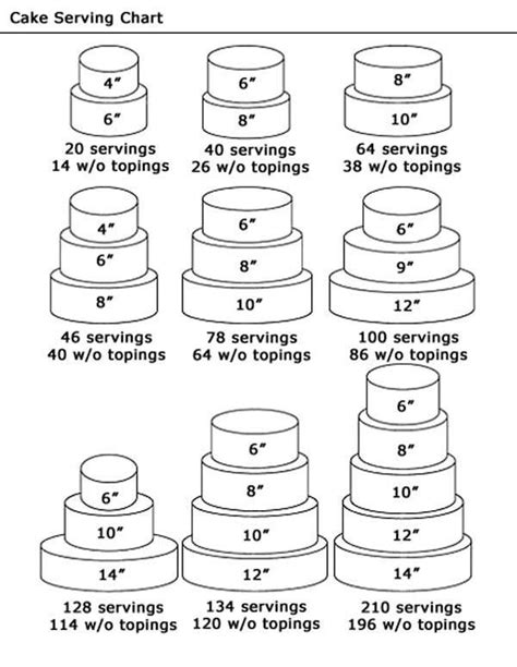 how many servings of wedding cake do i need 25 best ideas about cake serving guide on