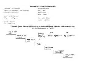 Electric Car Conversion For Dummies Electric Metric Prefixes Chart System Symbols Prefix For