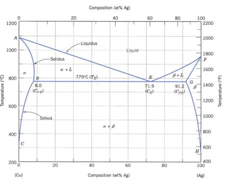 ag cu phase diagram 1 a using the ag cu phase diagram figure cite