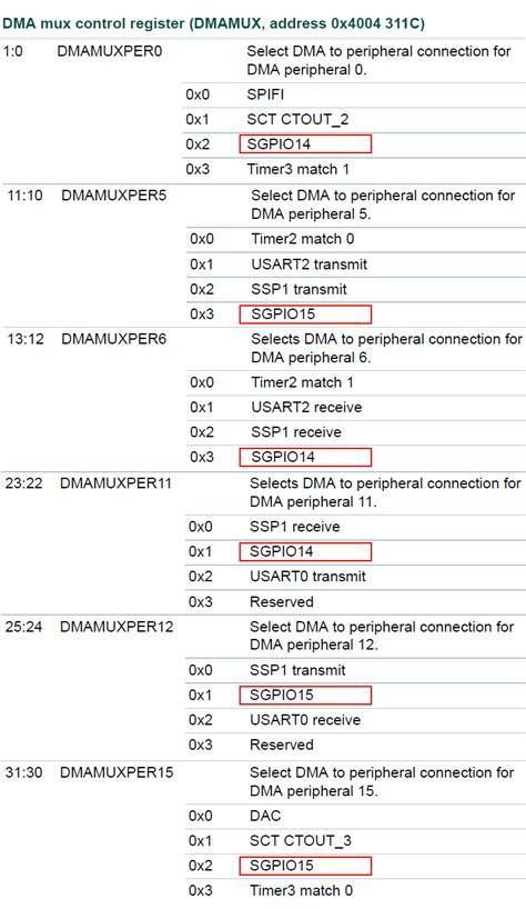 Java Pattern Interrupt | lpc43xx sgpio dma and interrupts 爱程序网