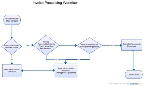 invoice processing flowchart invoice processing workflow flowchart creately