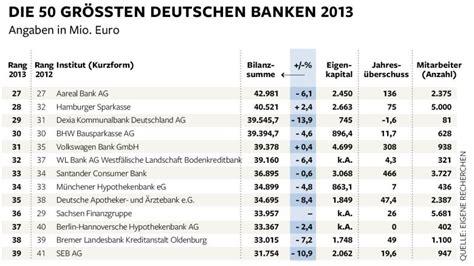 banken liste geld das sind die gr 246 223 ten banken in deutschland bilder
