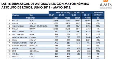 Consulta Adeudo Tenencias Puebla Gob Mx | consulta adeudo tenencias puebla gob mx