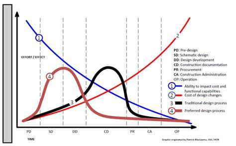 t shaped bim bim integrated design bim aficionado finding the efficiency of bim