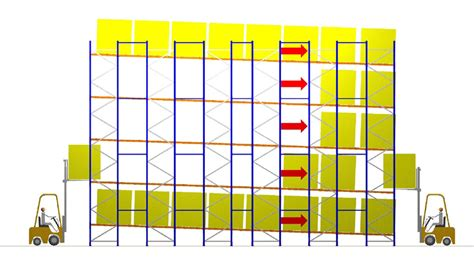 warehouse layout for fifo dynamic or pallet flow racking system facilitates fifo