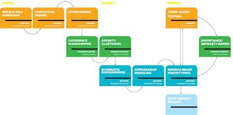 design thinking luma innovation methods the luma institute human centered