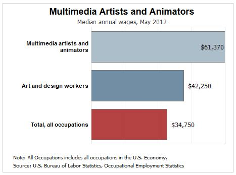 animation layout artist salary 5 careers in web development you probably haven t thought of
