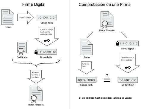 firma digitale commercio blogfolio de fontana 237 a firma electr 243 nica y firma digital