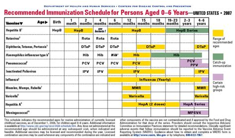 vaccination schedule chart cdc pediatric immunization schedule images