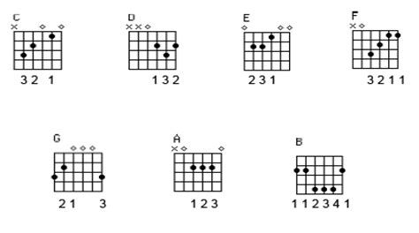 cara bermain gitar tinggal kenangan chord lagu lama cara belajar gitar untuk pemula belajar