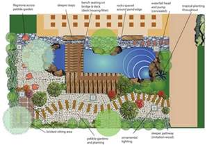 Waterfall Gardens Floor Plan by Tropical Waterfall And Bridge Garden Plan Thai Garden Design